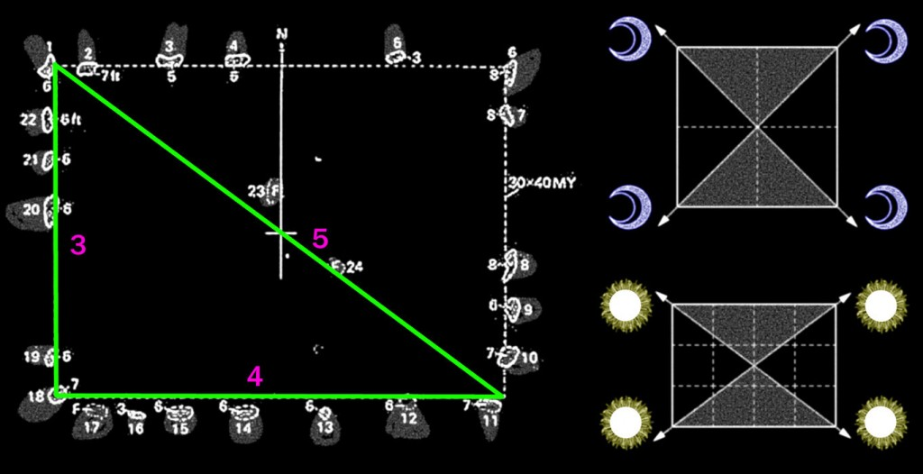 Fig. 9. The Crucuno Rectangle, Carnac, France, and the local astronomy.
