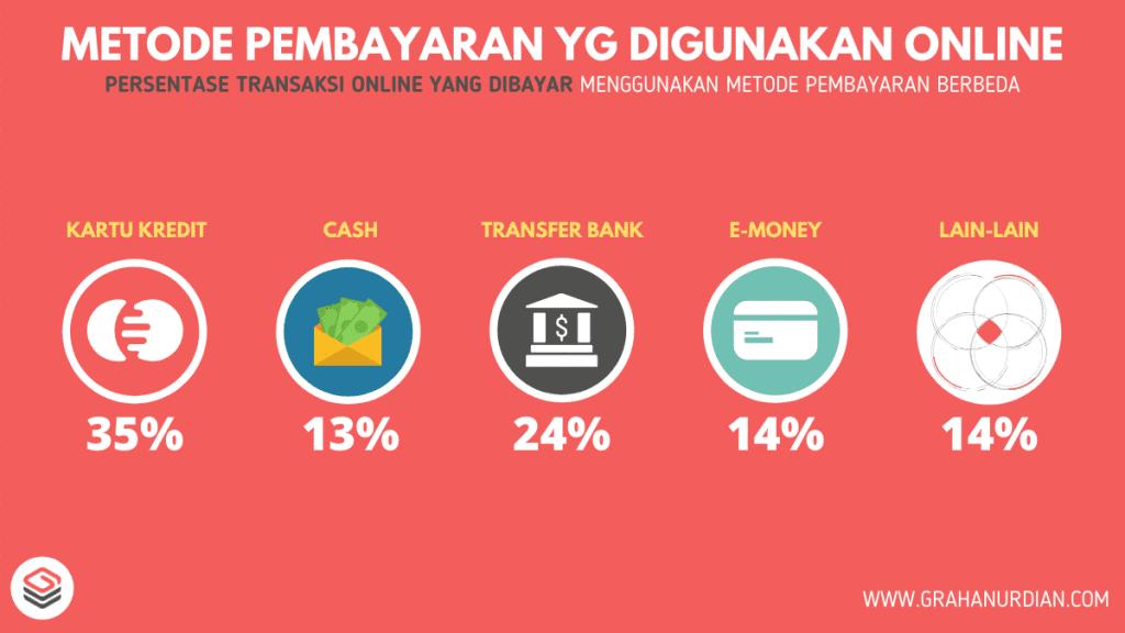 E-Wallet Indonesia 2020