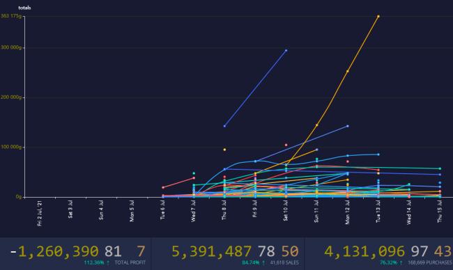 TSM Ledger data