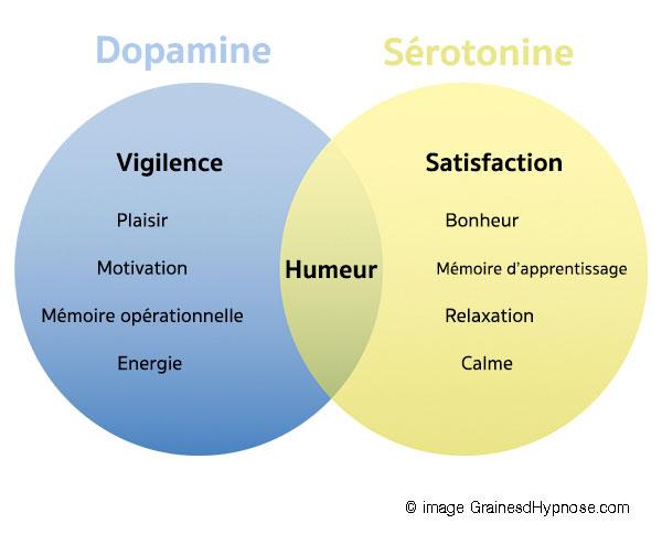 Dopamine sérotonine addictions hypnothérapeute séance hypnose paris 15
