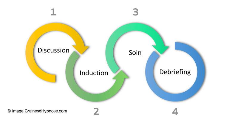 etapes hypnothérapeute séance hypnose paris 15