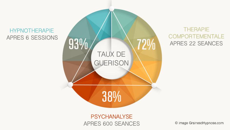 statistiques taux réussite hypnothérapeute séance hypnose ericksonienne montpellier hypnose paris 15