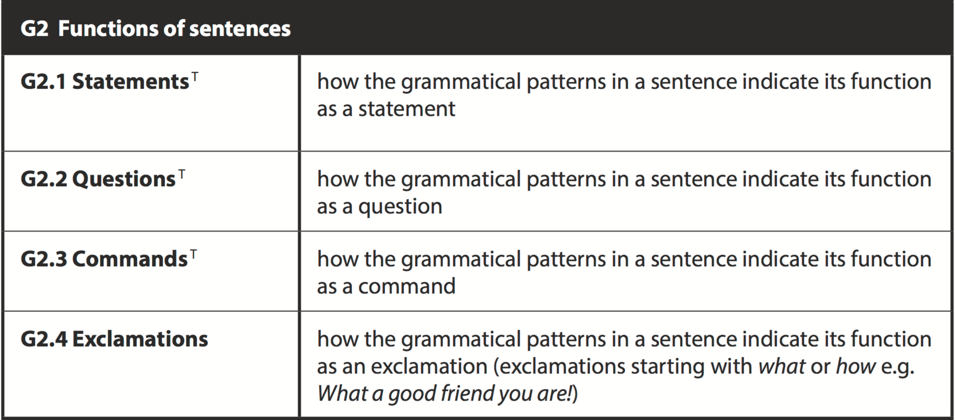 Statements Questions Commands And Exclamations