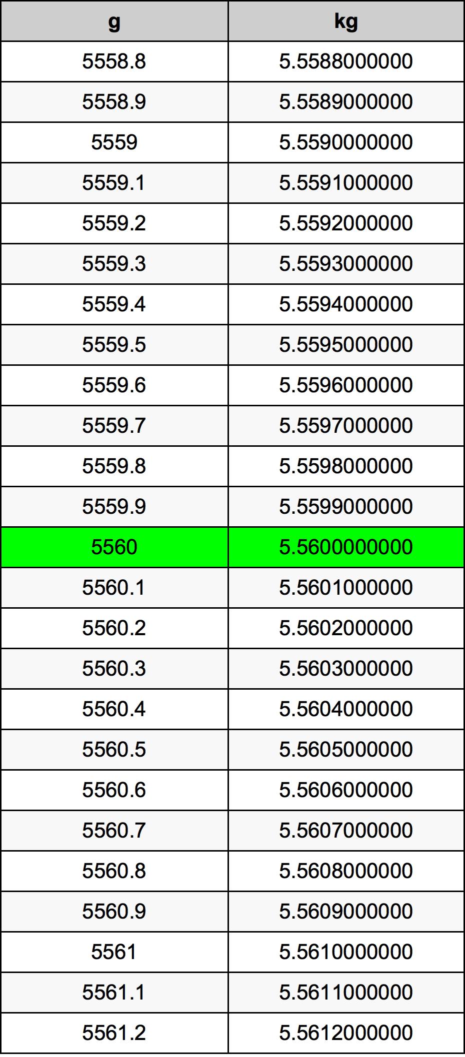 5560克至千克單位轉換器   5560g至kg單位轉換器