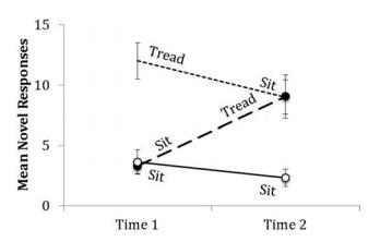 Wpływ aktywności fizycznej na mózg - Spacerowanie sprzyja kreatywności - Wyniki eksperymentu 2