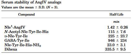 Okres półtrwania neurotroficznego peptydu Dihexa