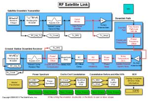 RF Satellite Link