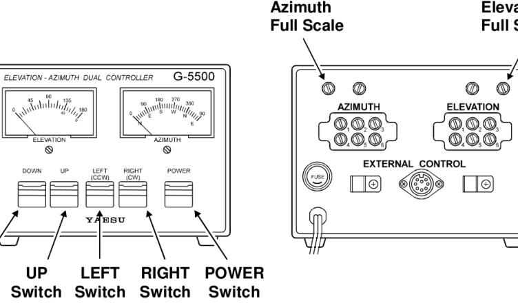 Controller Unit