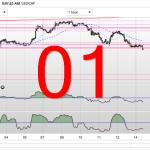 Defi Trading 01