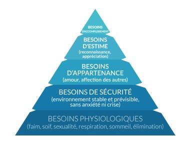 Pyramide de Maslow: l'autonomie de l'enfant répond au besoin d'estime de soi et d'accomplissement.