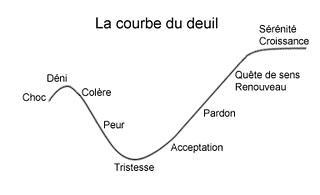 Un schéma illustrant la courbe du deuil après une infidélité