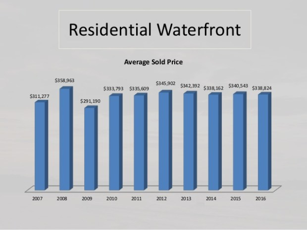 Average waterfront sales price