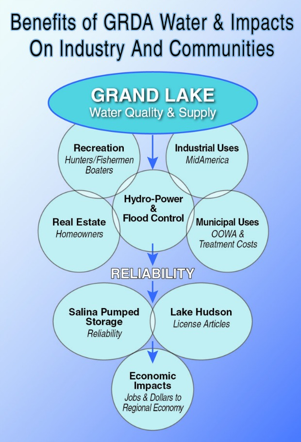 GRDA Water Quality Impact
