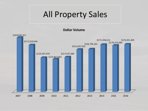 10 year Grand Lake real estate