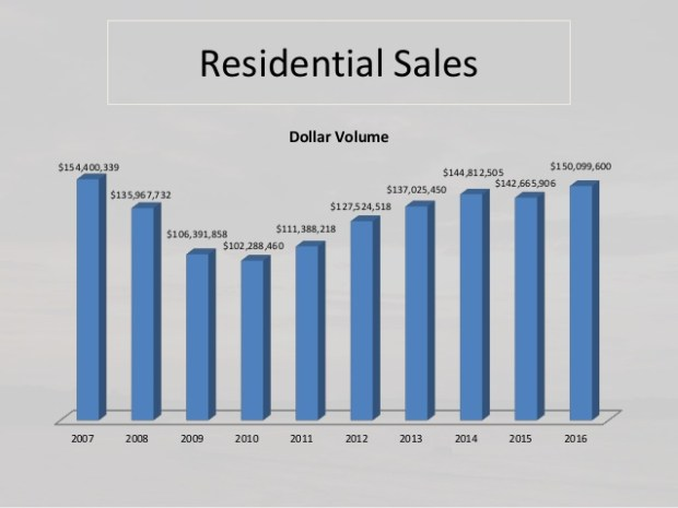 Total residential sales