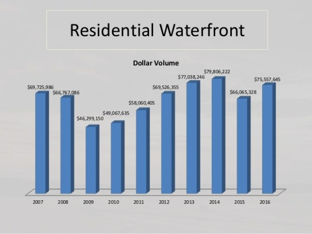 residential waterfront sales volume
