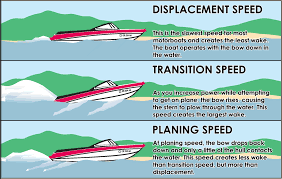 Boat speed wake graphic