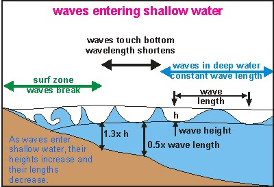 waves entering shallow water