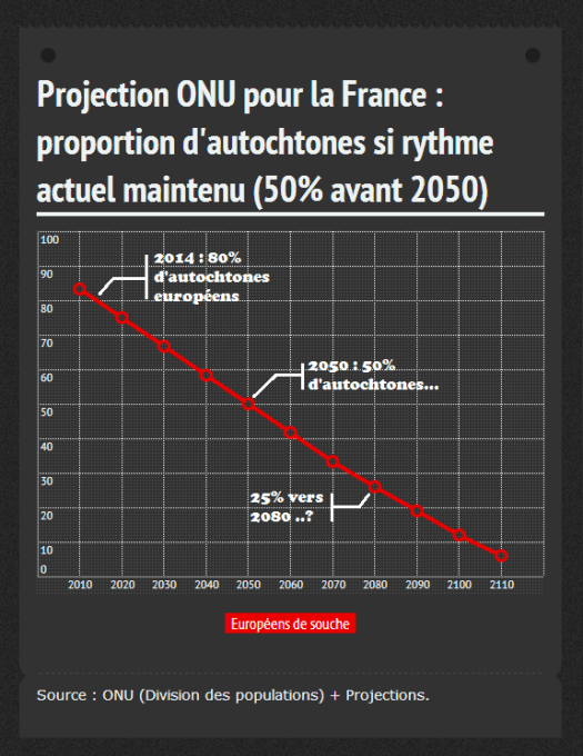 Projection pop France dapres ONU