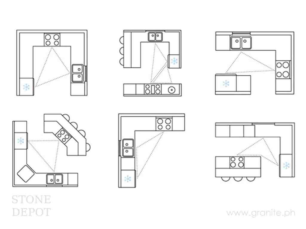 Examples of work triangle in various kitchen layouts