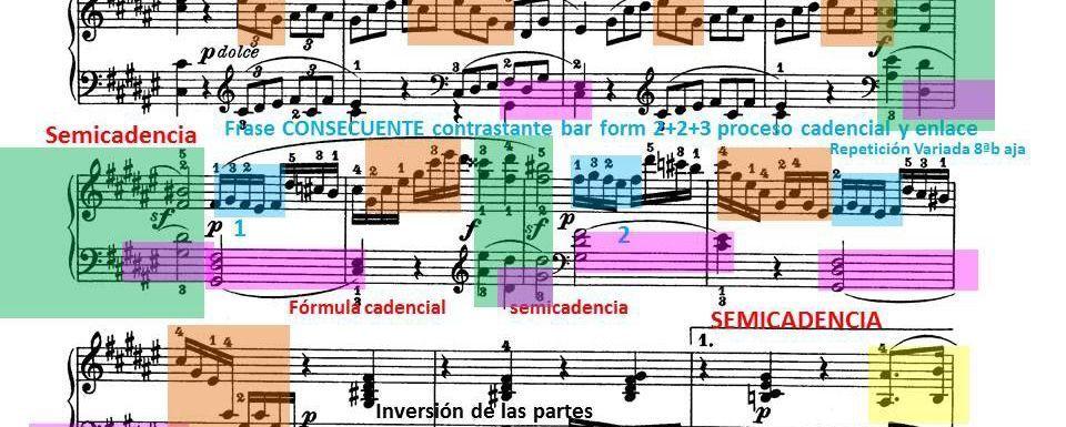 Analizar partituras: la clave de un estudio eficiente