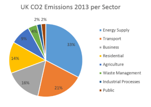 UK CO2 emissions per sector