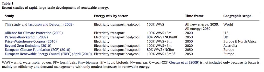 rapid growth rate of renewable energy