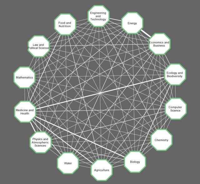 Graphic showing current links between disciplines
