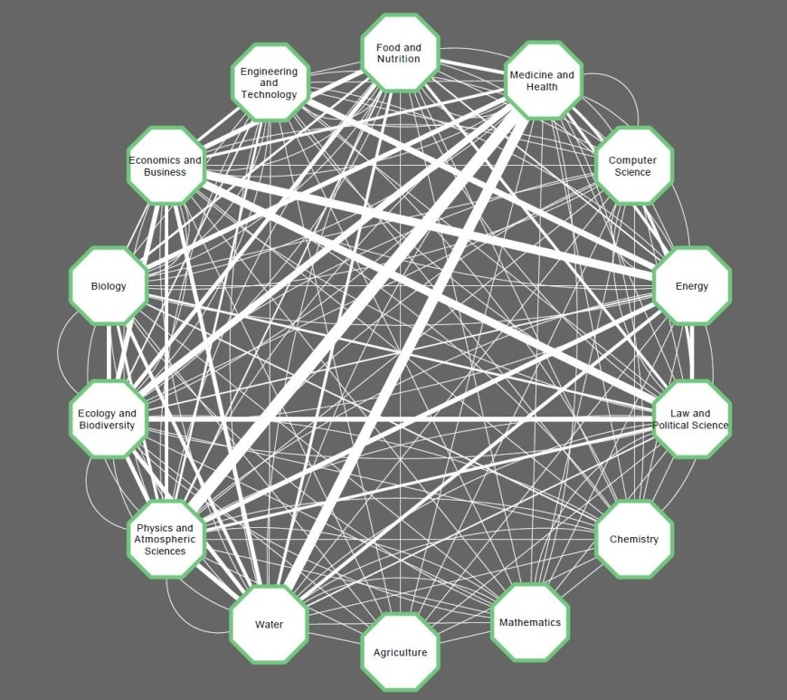 Graphic showing desired links between disciplines