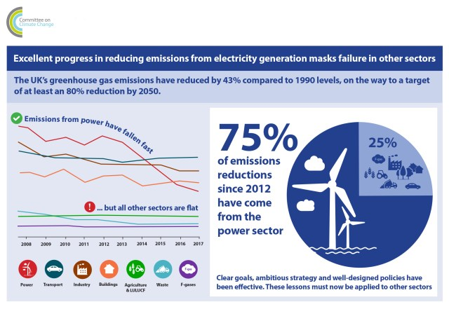 PR18-Infographic-Power, from the CCC's Progress Report to Parliament 2018
