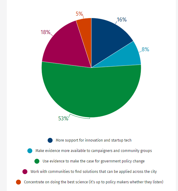 A pie chart showing the responses from the audience when asked: 'What more can universities like Imperial do to help address the capital's air pollution crisis?' 16% people answered: 'More support for innovation and startup tech' 8% people answered: 'Make evidence more available to campaigners and community groups' 53% people answered: 'Use evidence to make the case for government policy change' 18% people answered: 'Work with communities to find solutions that can be applied across the city' 5% people answered: Concentrate on doing the best science (it's up to policy makers whether they listen)