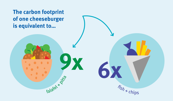 The carbon footprint of one cheeseburger is equivalent to... 9x falafel and pitta and 6x fish and chips (both illustrated with a graphic)