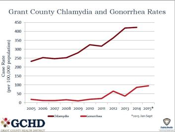 2015 Gonorrhea and Chlamydia Cases in Grant County