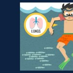 Recreational Water Illness