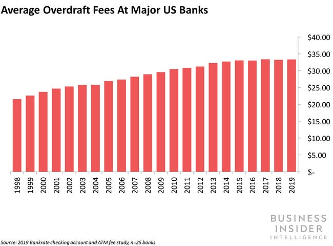 Wells Fargo debuts accounts with limited overdraft fees - Business Insider