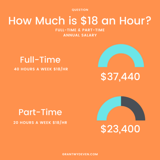 how much is 18 dollars an hour annually
