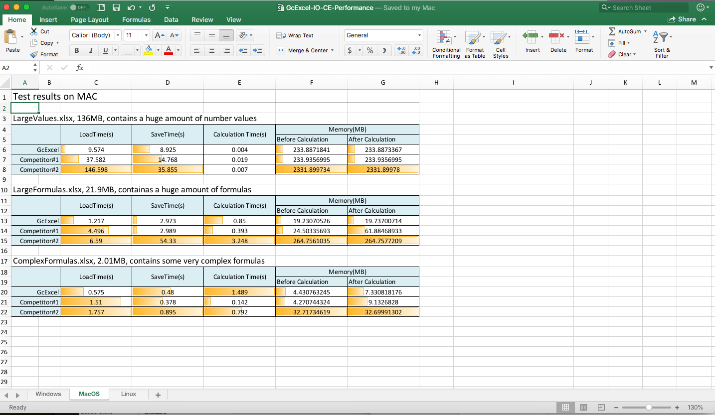 Spreadsheet Api Performance Tests In Core