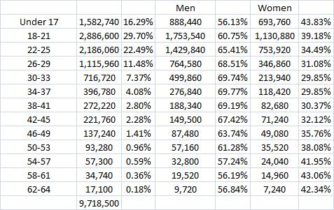 batman age raw numbers