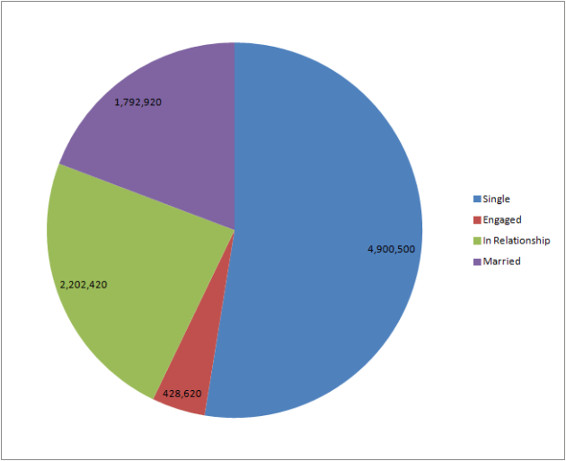 marvel fans relationship status pie chart 6.3.13