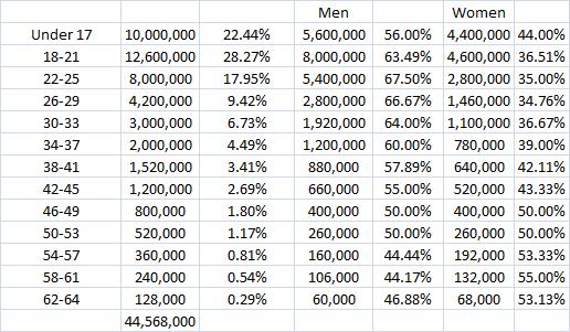 global fans gender age raw 9.30.13