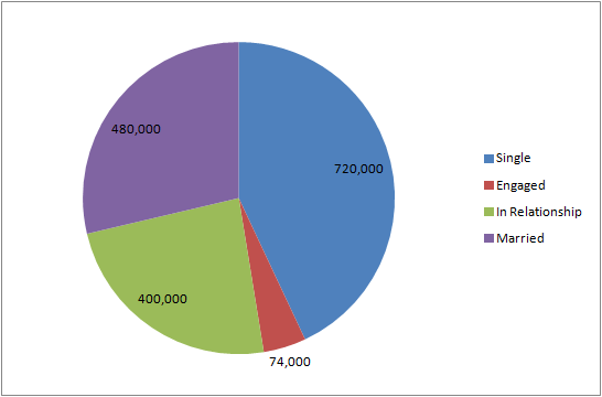 indie fans relationship pie chart 11.18.13