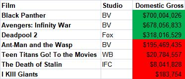 comic book films domestic gross