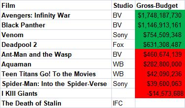 "2018 Comic Adaptations Box Office ""Profit"""