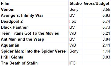 2018 Comic Adaptations Box Office Multiplier