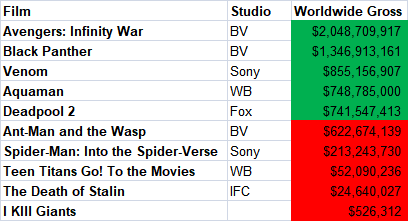 2018 Comic Movie Adaptations Worldwide Gross