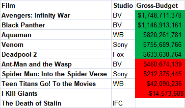 "Comic Movies ""profits"""
