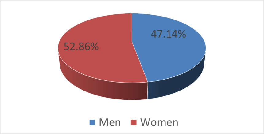 Comic book demographics gender January 1, 2021.
