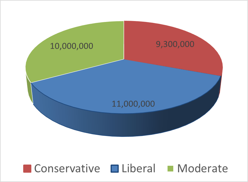 Comic book demographics political leanings January 1, 2021.