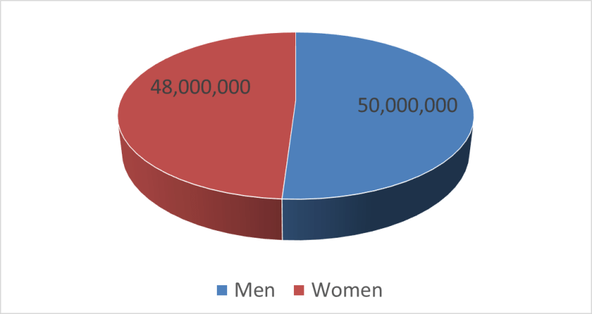 Facebook demographics gender comic fans in Europe 1.1.21
