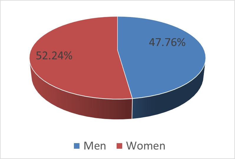 Comic book demographics gender February 1, 2021.